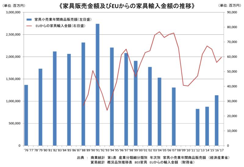 家具売上・EU家具輸入推移グラフ